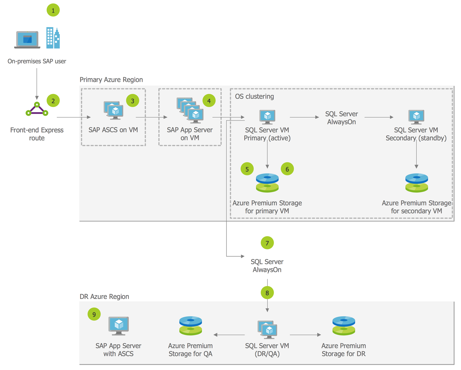 Solution Architecture — SAP on Azure