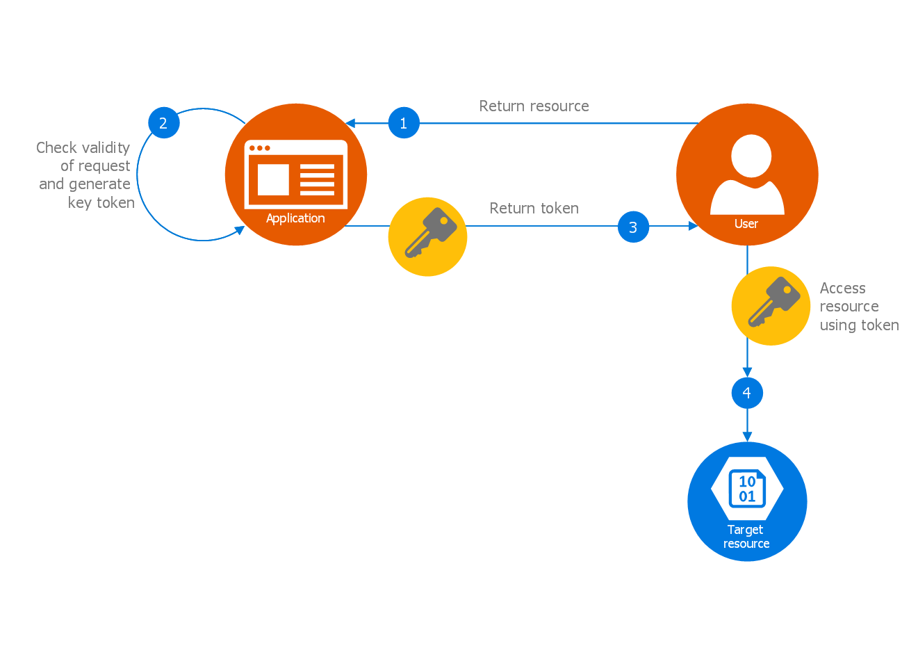 Azure Architecture Template