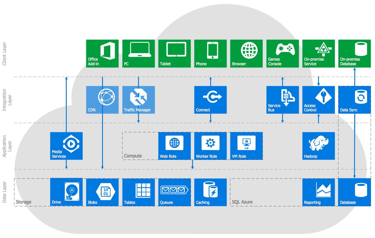 Microsoft Azure Architecture Solution | ConceptDraw.com