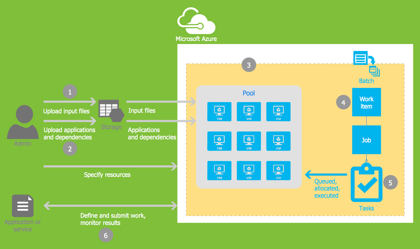 Microsoft Azure Architecture Solution | ConceptDraw com
