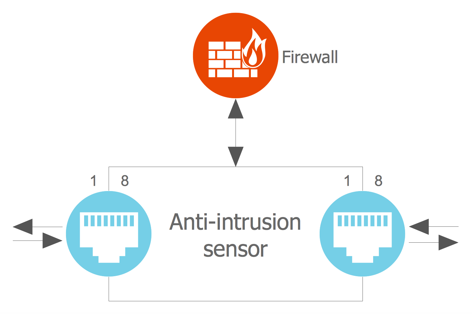 Anti-intrusion Sensor Architecture