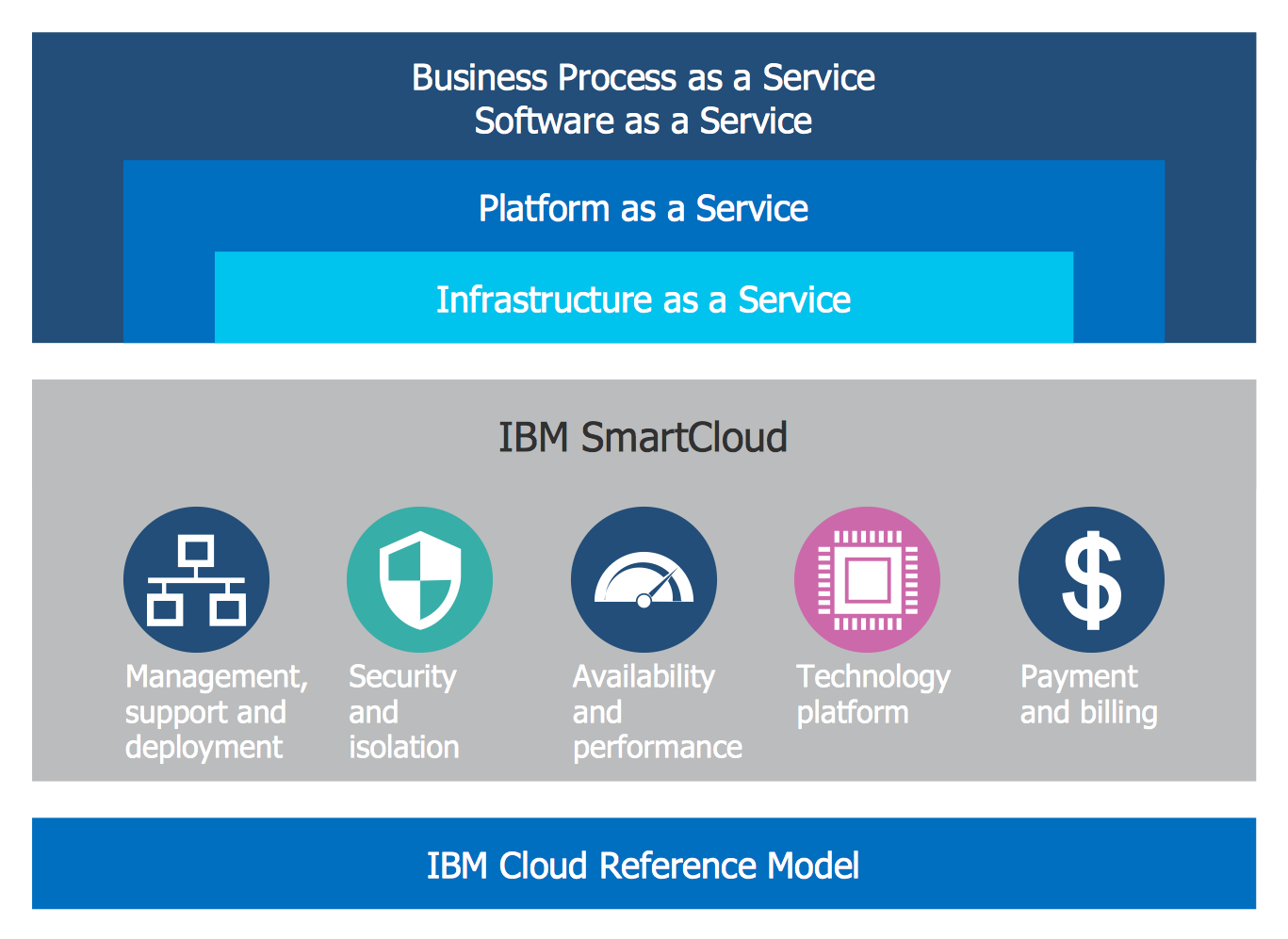 IBM SmartCloud Diagram