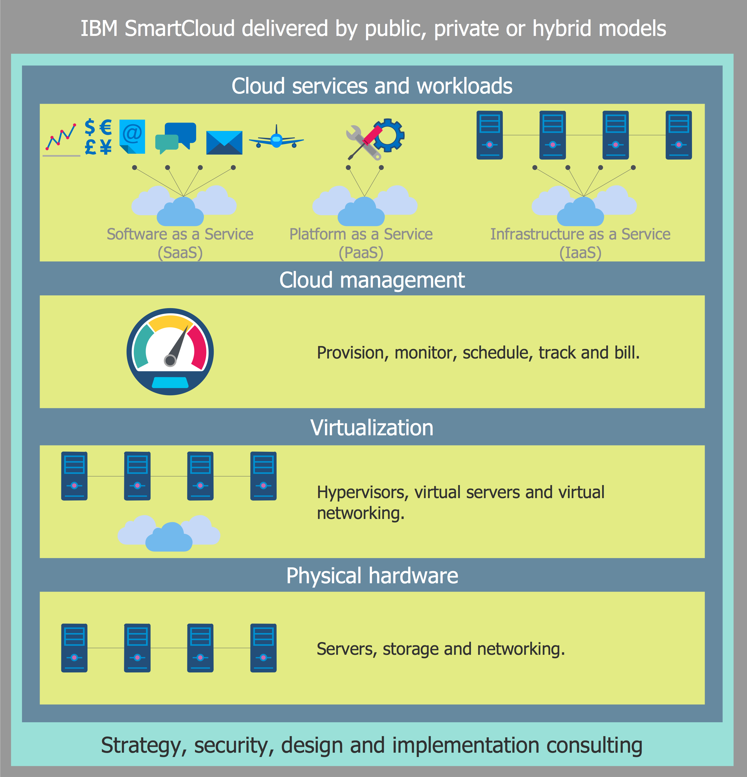 Amazon Cloud Computing Architecture