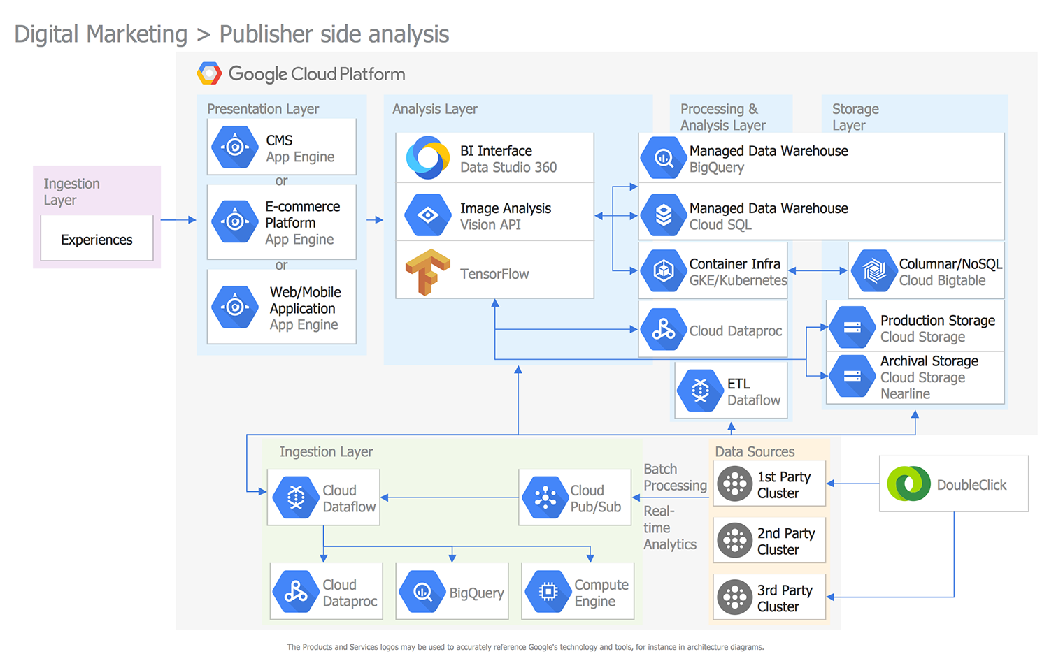 Digital Marketing Publisher Side Analysis