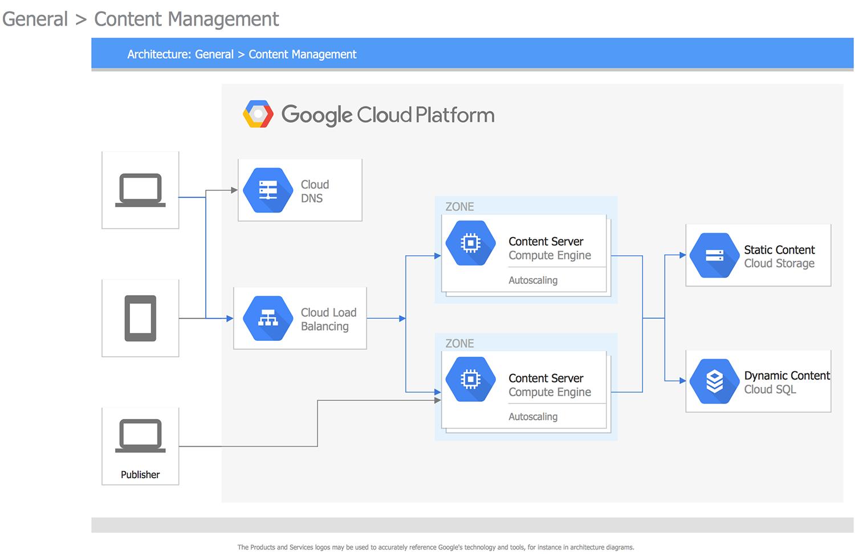 Google Cloud Platform Conceptdraw Com