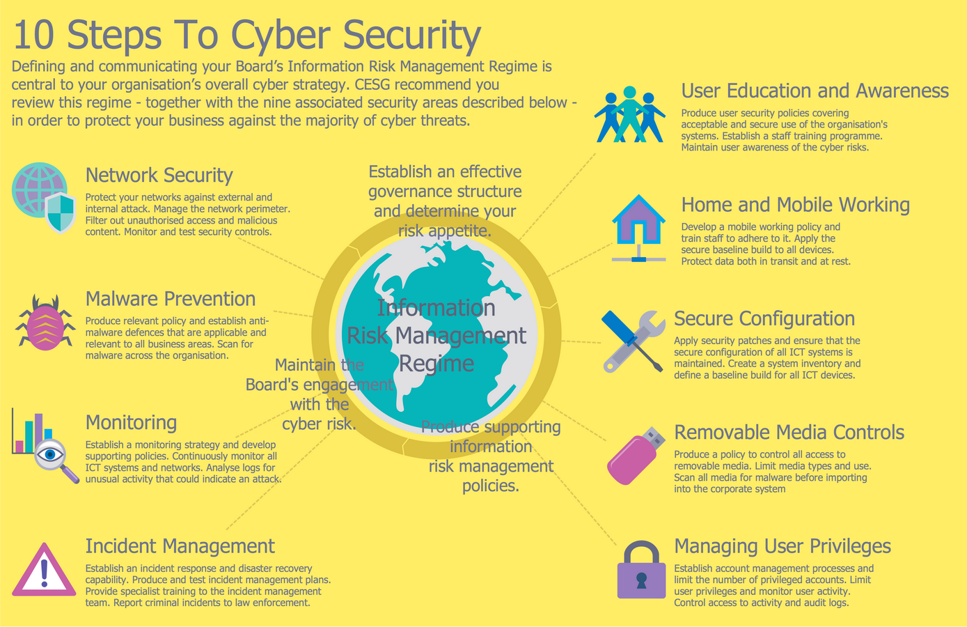 Network Security Diagrams Solution Make The Ms Powerpoint Presentation From Your Block In A Few 10 Steps To Cyber Infographic