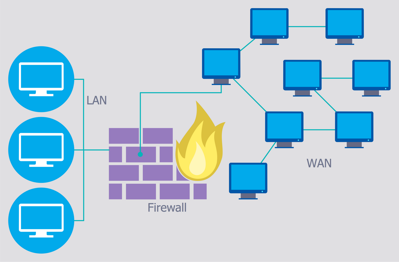 Network Security Diagrams Solution