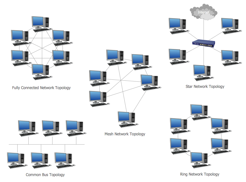 Network Topologies Diagram