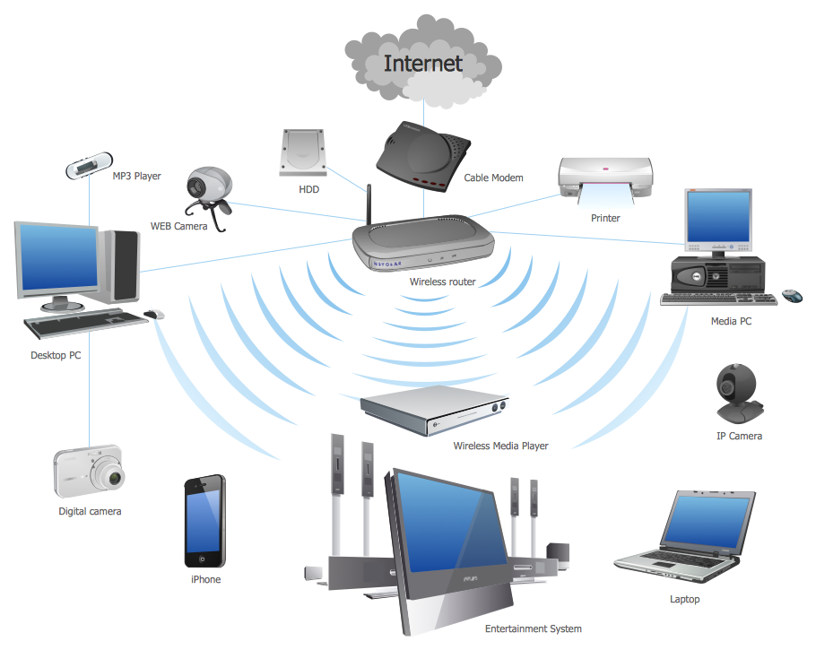 Computer network diagrams solution conceptdraw wireless router network diagram sciox Images