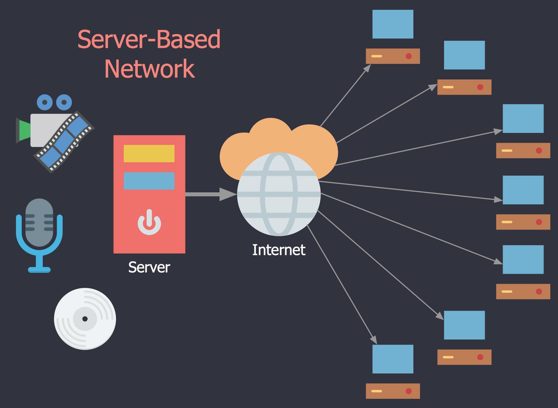Red IPTV Server
