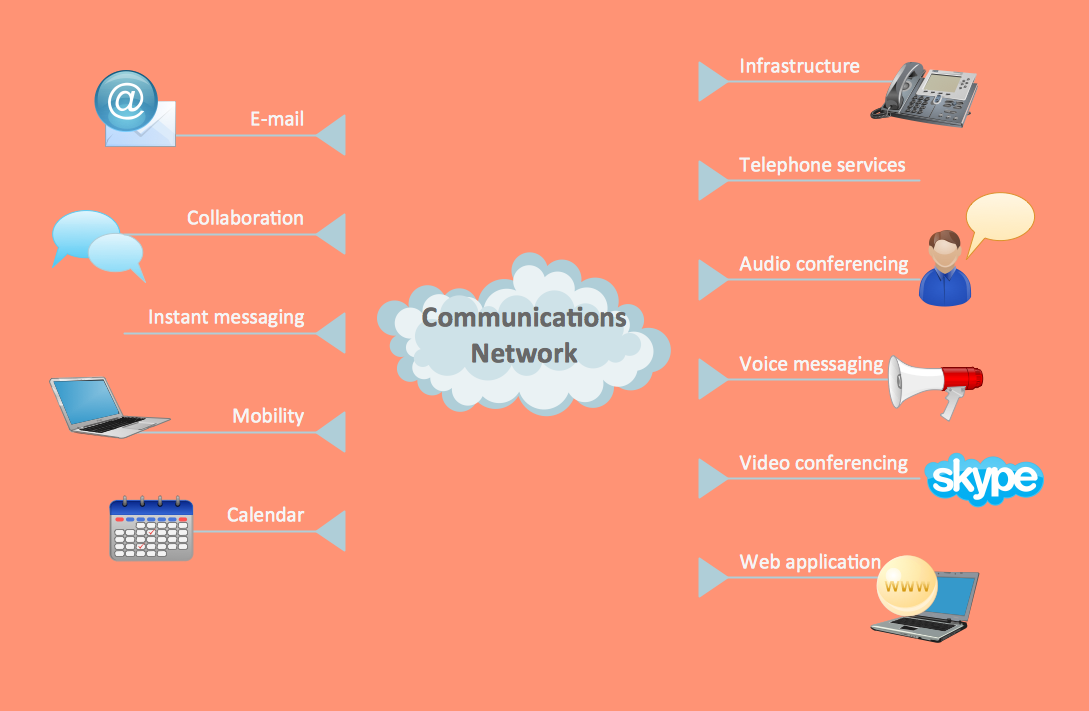 Computer Commucations Example - Unified Communications
