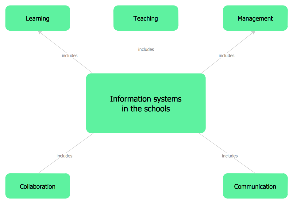 Concept Map – Information Systems in the Schools