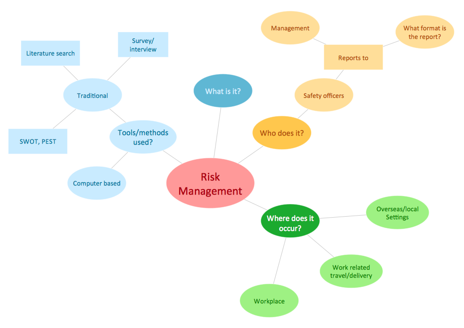 Concept Map Risk Management on risk management concept map