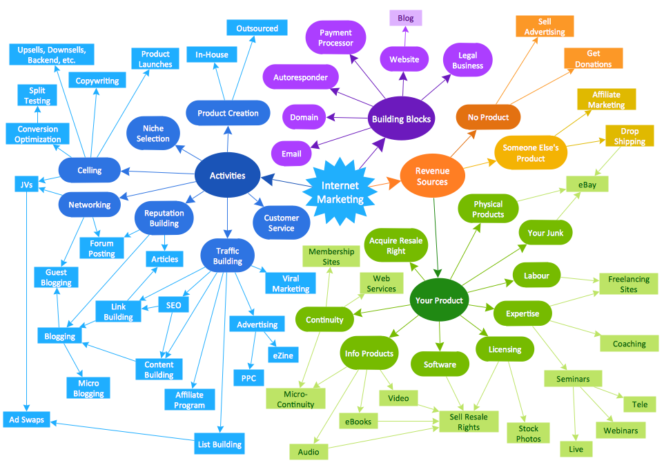 Concept Map — Internet Marketing
