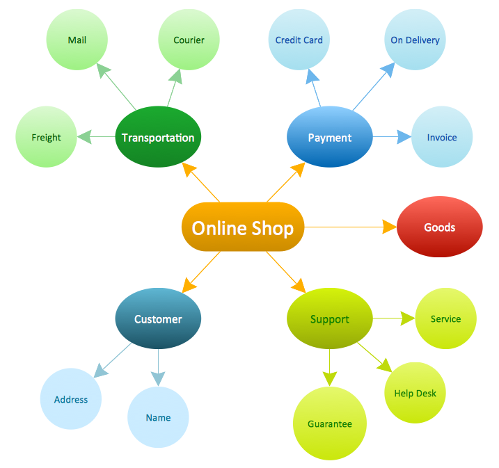 Concept Map — Online Shop
