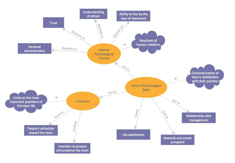 Engineering Knowledge Map : Concept maps solution conceptdraw