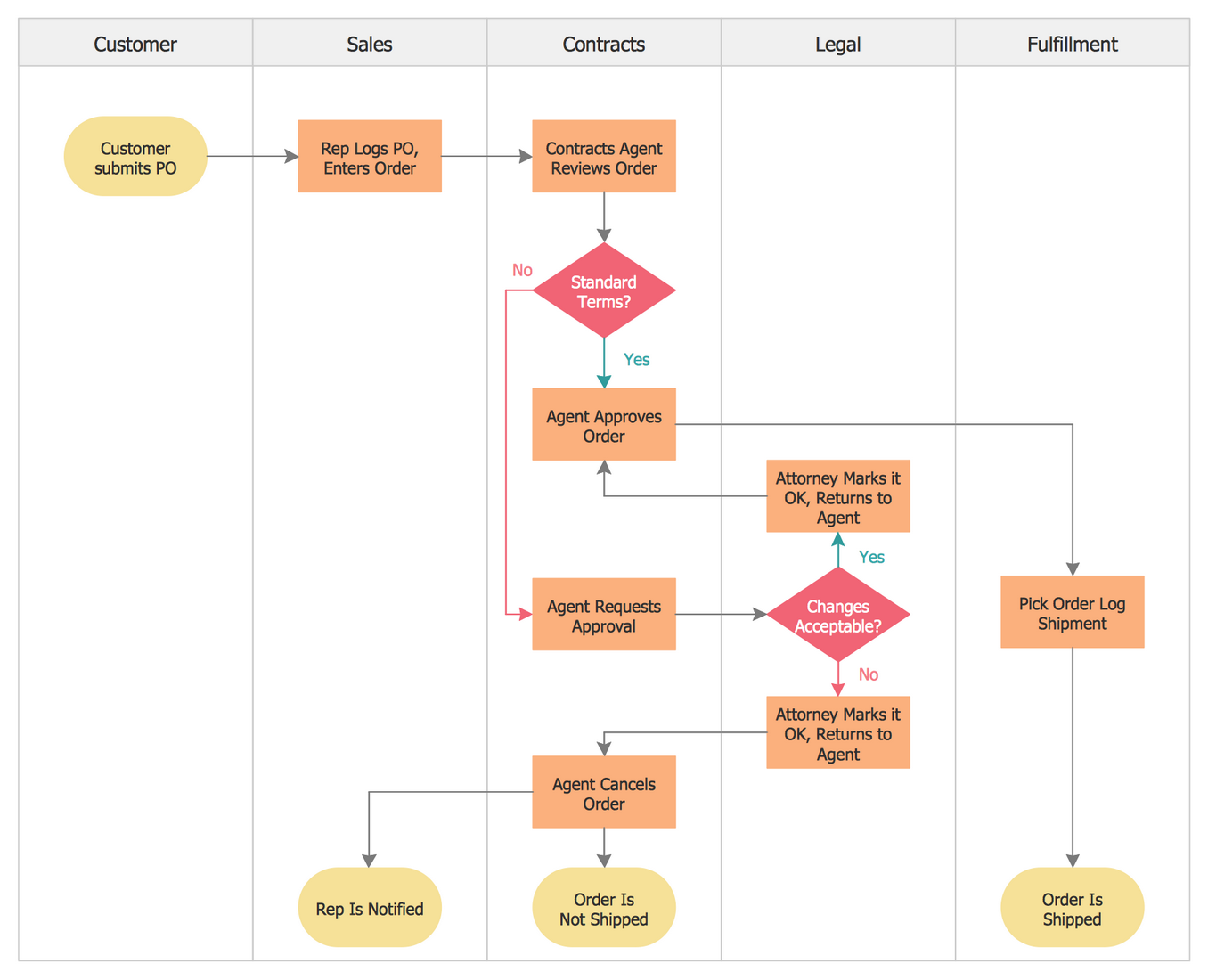 Cross-Functional Flowchart - Approvals