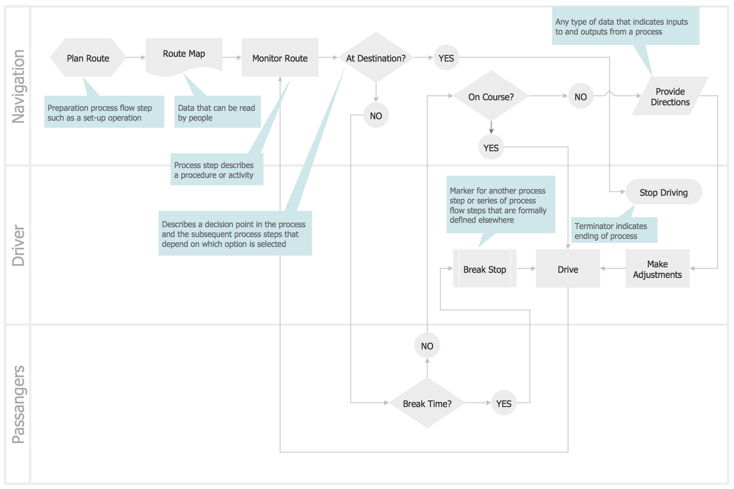 Cross-Functional Flowchart Horizontal Template