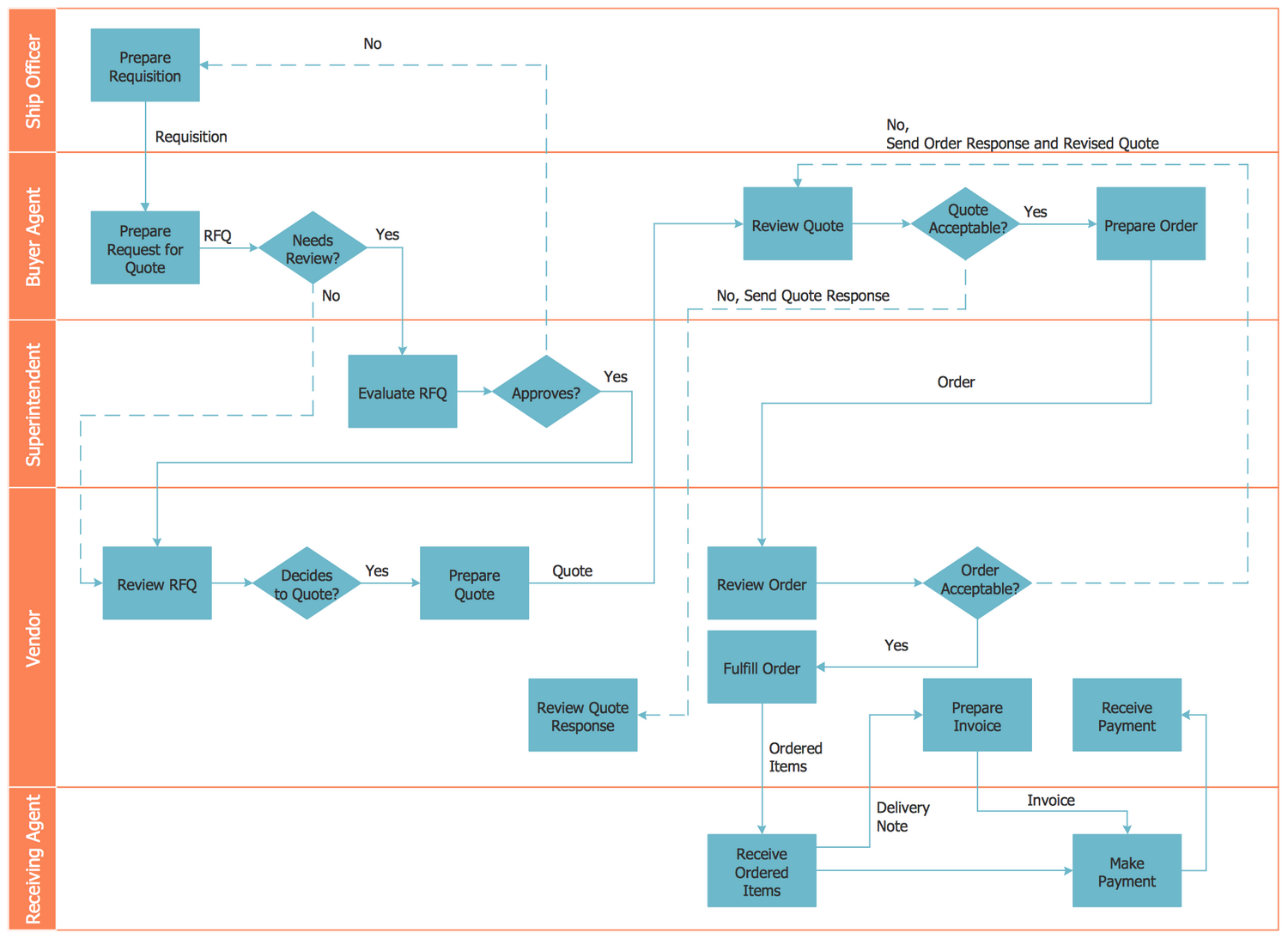 Deployment Flowchart — Trading Process Diagram