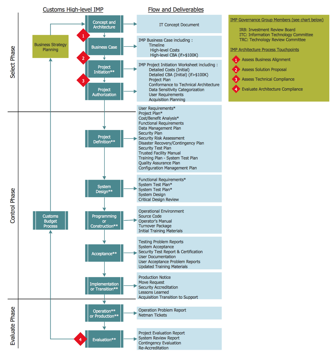 Cross-Functional Flowchart - Investment Management Process
