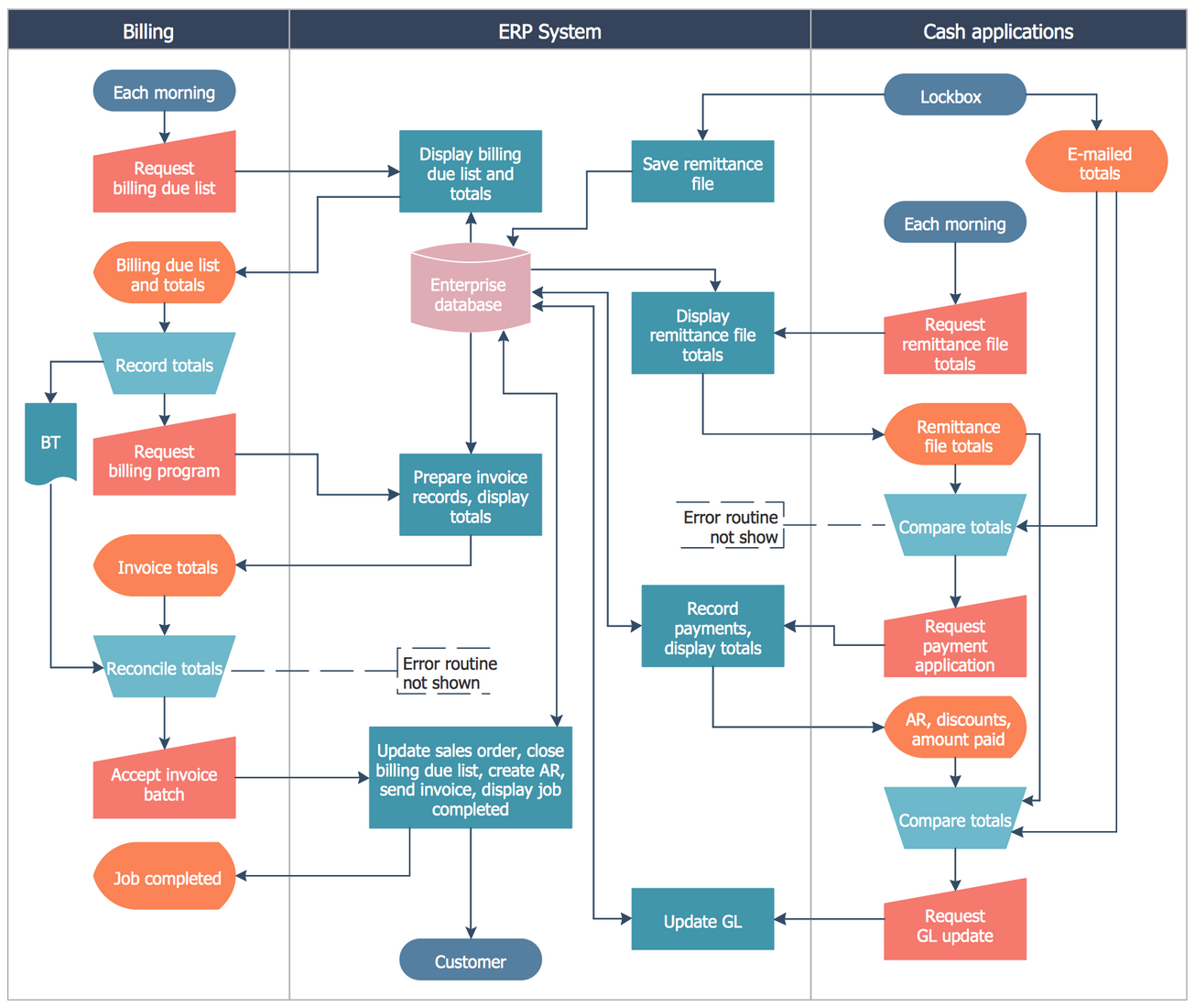 Cross-Functional Flowchart - Stockbridge System Flowchart