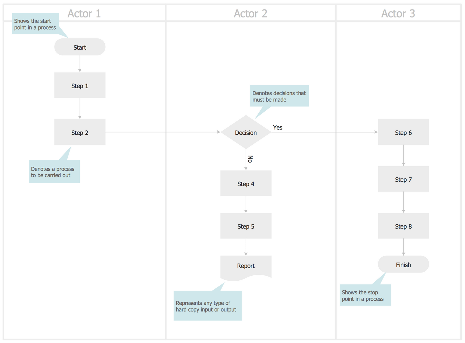 Swimlane Process Map Template