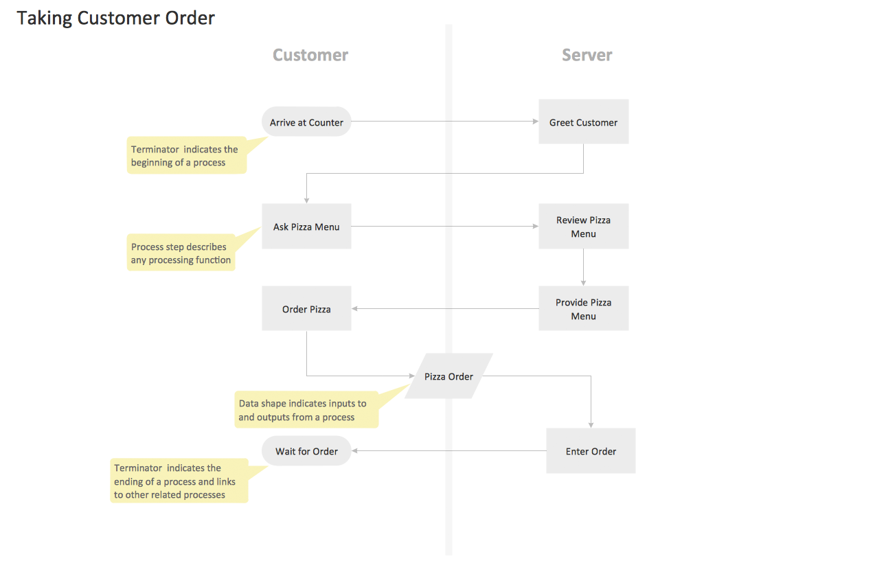company flowchart template freeradioprovotk