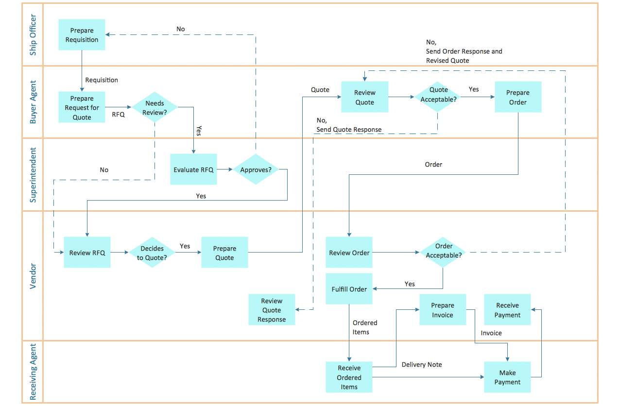 Cross-Functional Flowchart - Trading Process Diagram