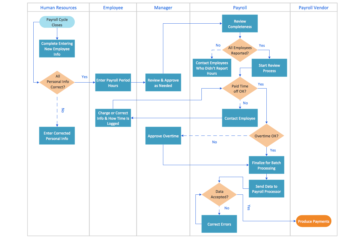 Swimlane Process Mapping Diagram — Payroll Process