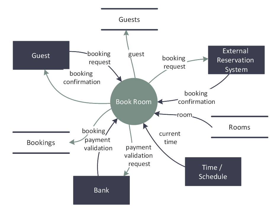 DFD — Last Resort Hotel Book Room Process