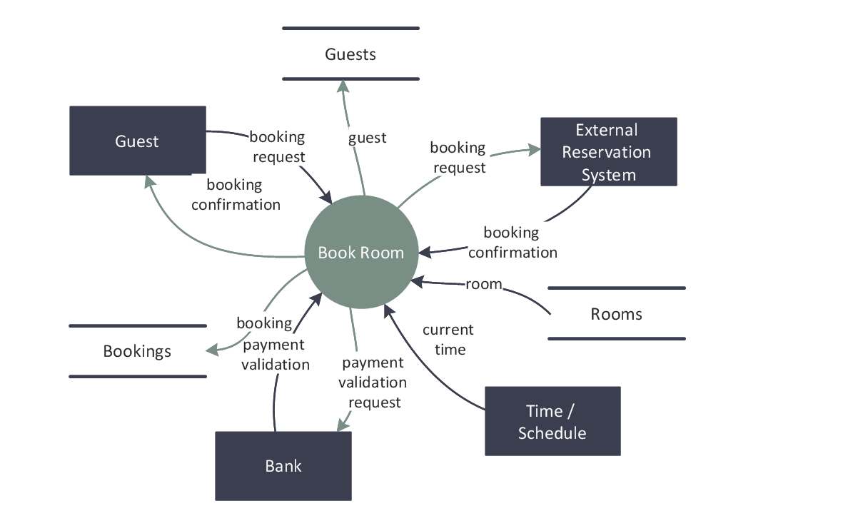 Data flow diagrams solution conceptdraw dfd last resort hotel book room process ccuart Images