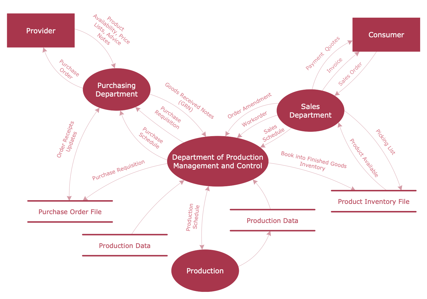 DFD — Model of Small Traditional Production Enterprise