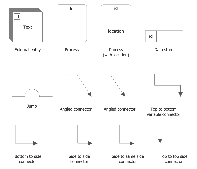 Design Elements — Gane-Sarson Notation