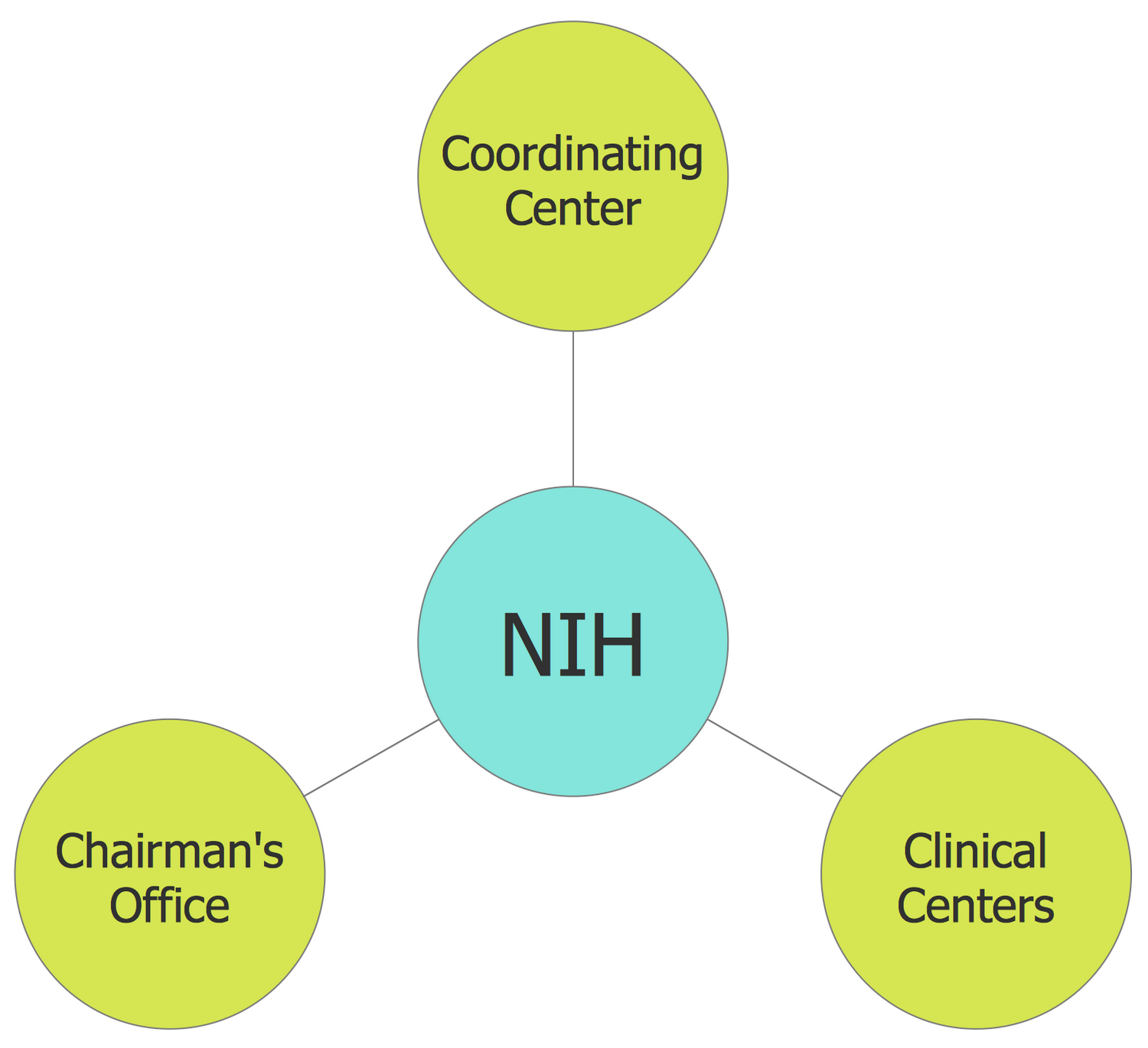 Basic Circle-Spoke Diagram — NIH Components