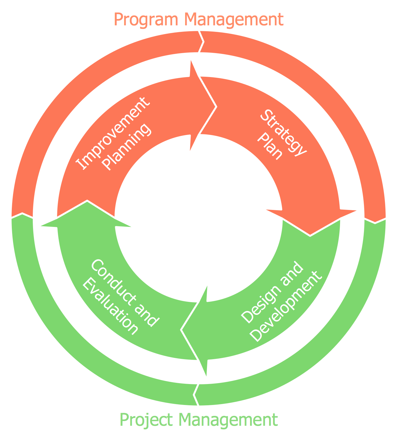 Basic Circular Arrows Diagram - Management Exercise Cycle