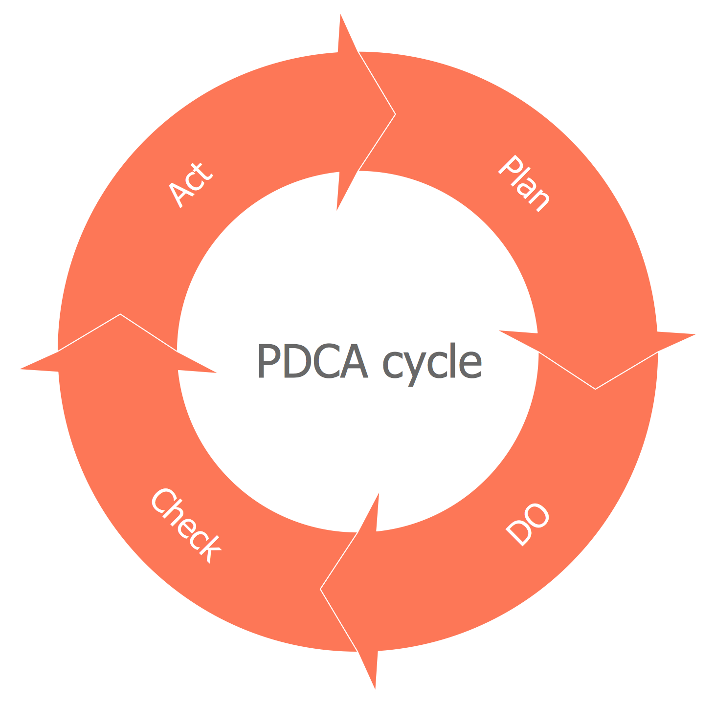 Basic Circular Arrows Diagram — PDCA Cycle