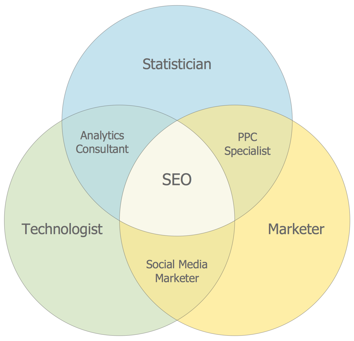 Basic Venn Diagram — Internet Marketing Professions