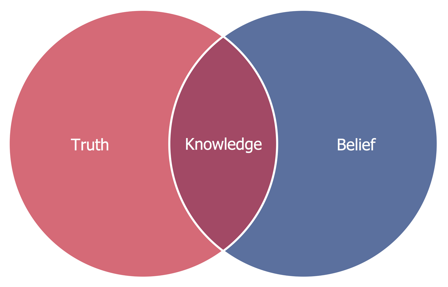 Basic Venn Diagram — Knowledge
