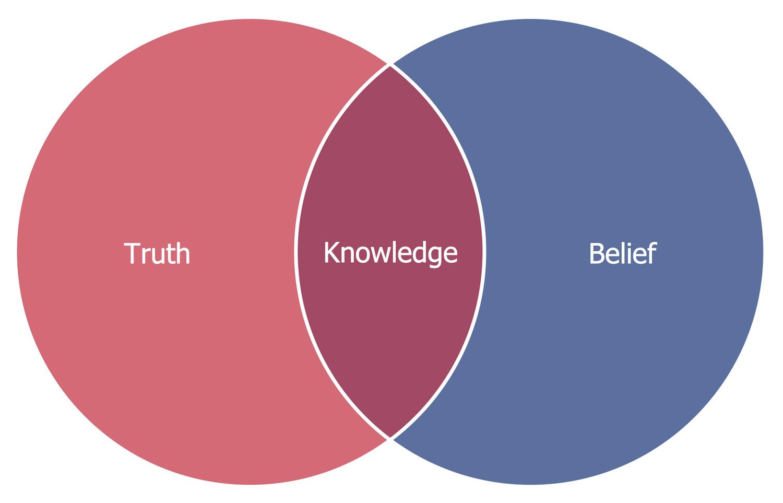 Basic Venn Diagram — Knowledge