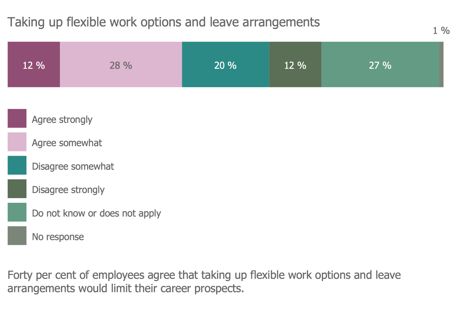 Divided Bar Diagram - Taking Up Flexible Work Options Leave Arrangements