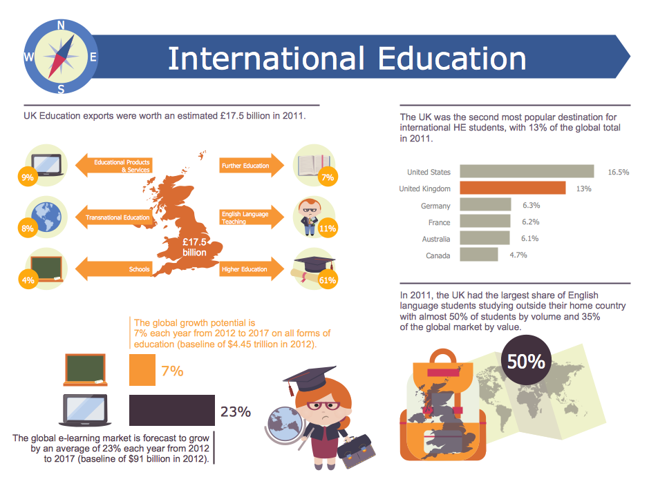 Education Infographics Solution Conceptdraw Com