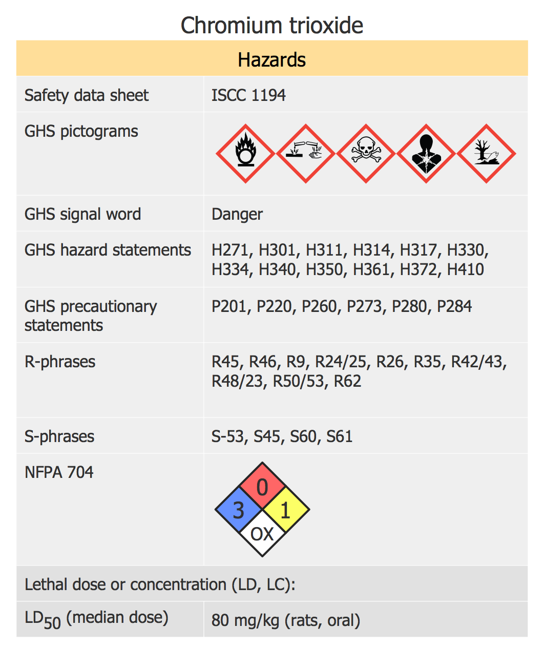 Chromium Trioxide Hazards