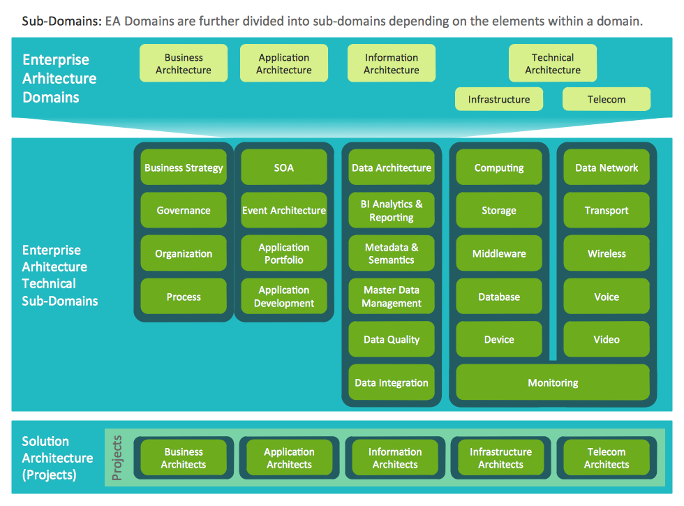 enterprise architecture diagrams solution   conceptdraw comexample   enterprise architecture domains diagram
