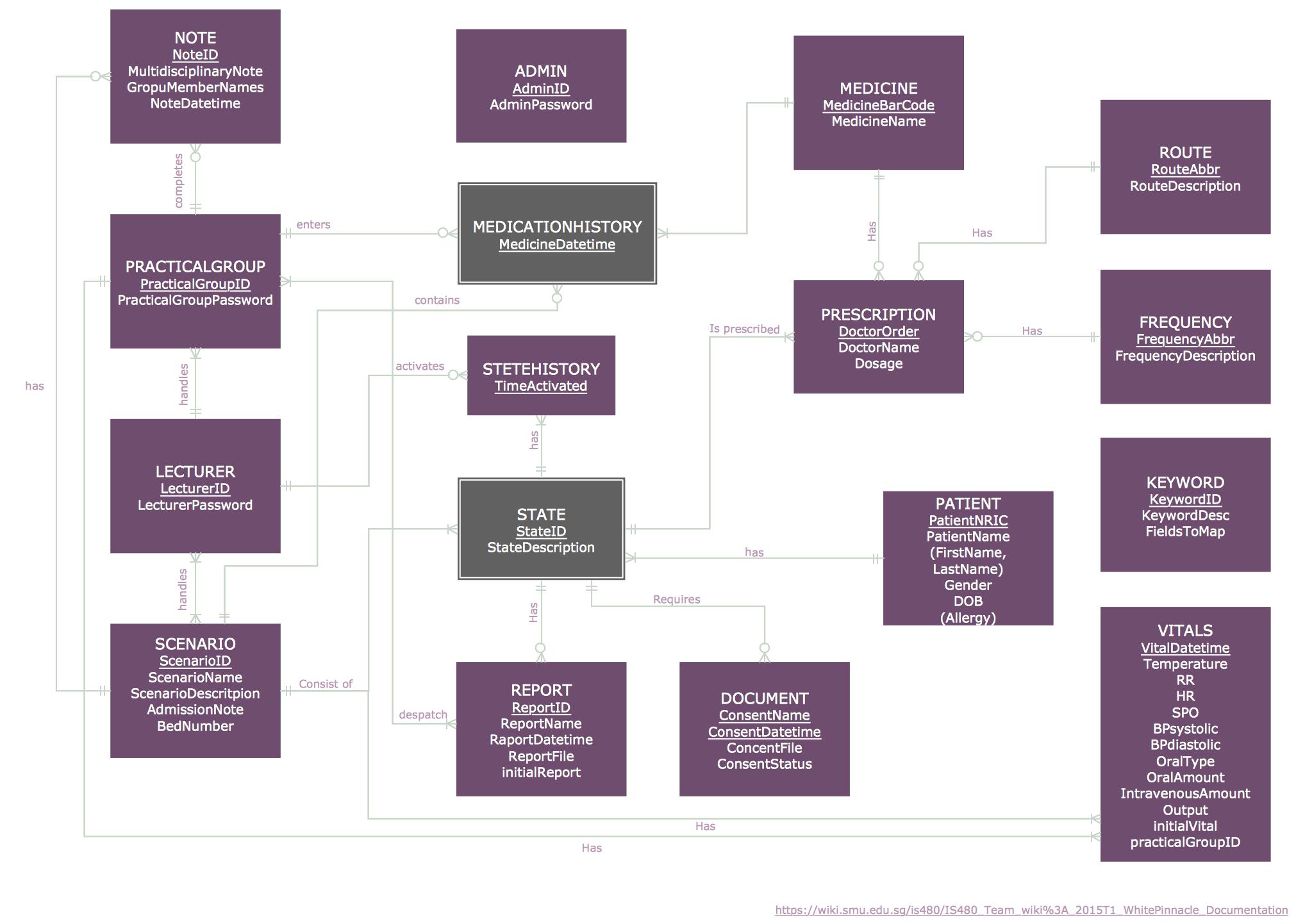 Entity relationship diagram erd solution conceptdraw entity relationship diagram ccuart Image collections