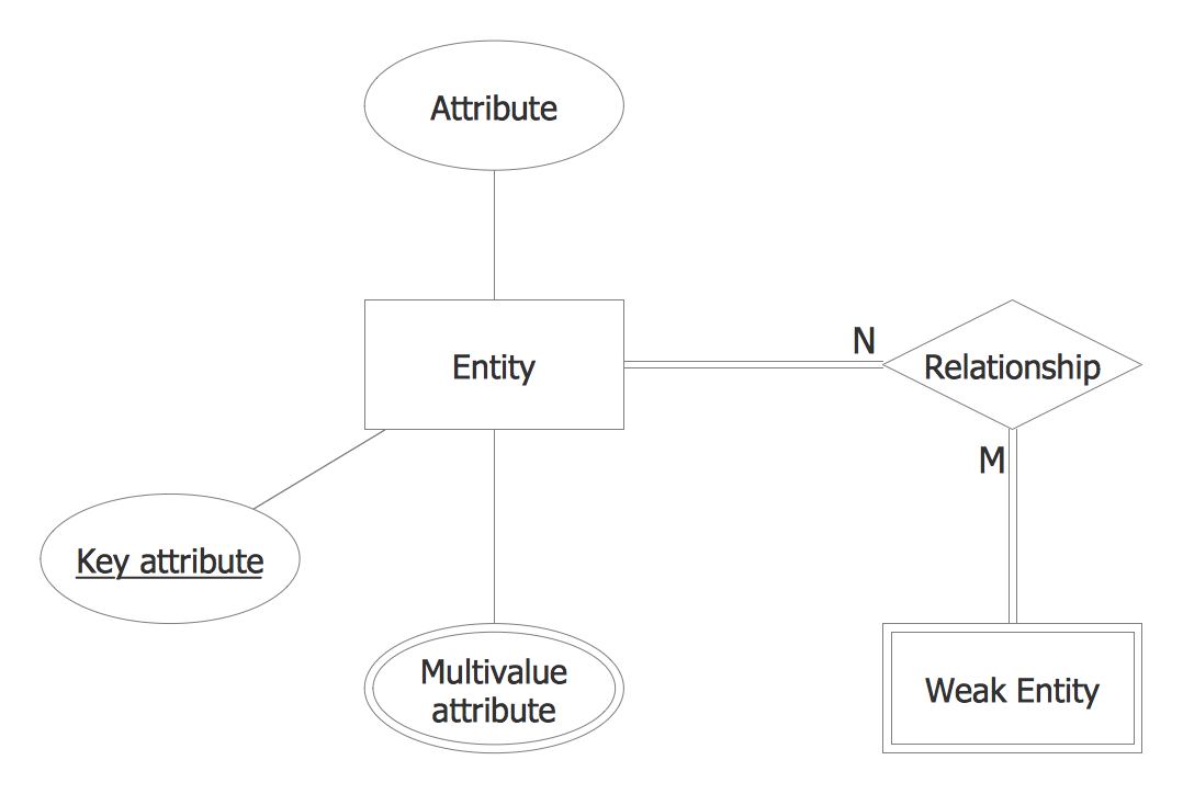 Entity-Relationship Diagram - Chen's Notation Template