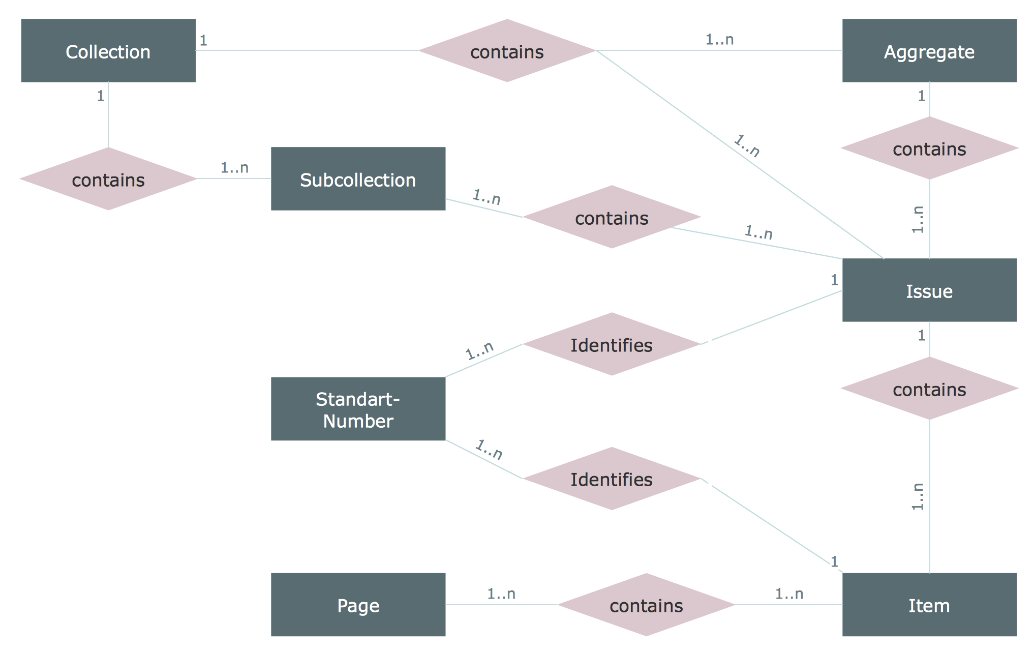 entity relationship diagram  erd  solution   conceptdraw comelectronic facsimile collections erd