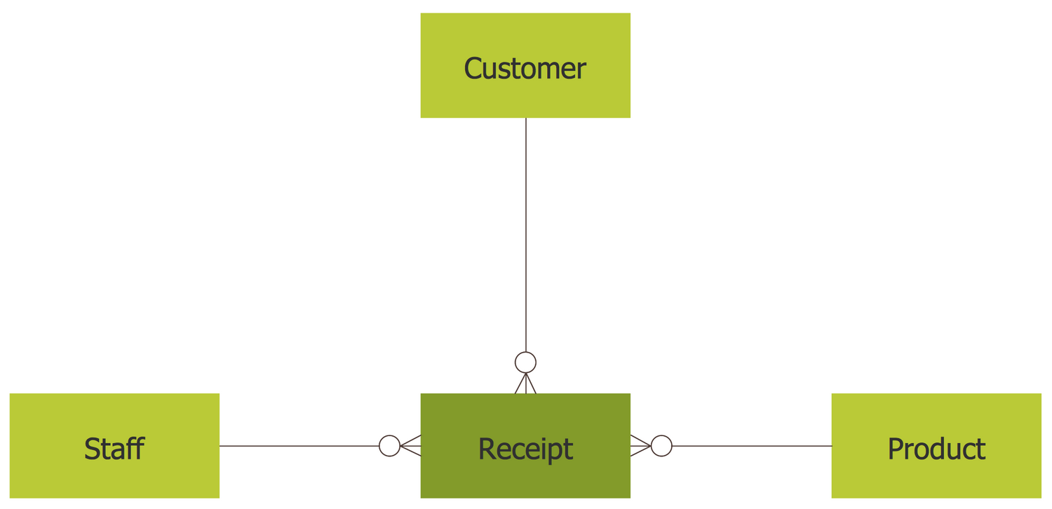 entity relationship diagram solved examples on linear
