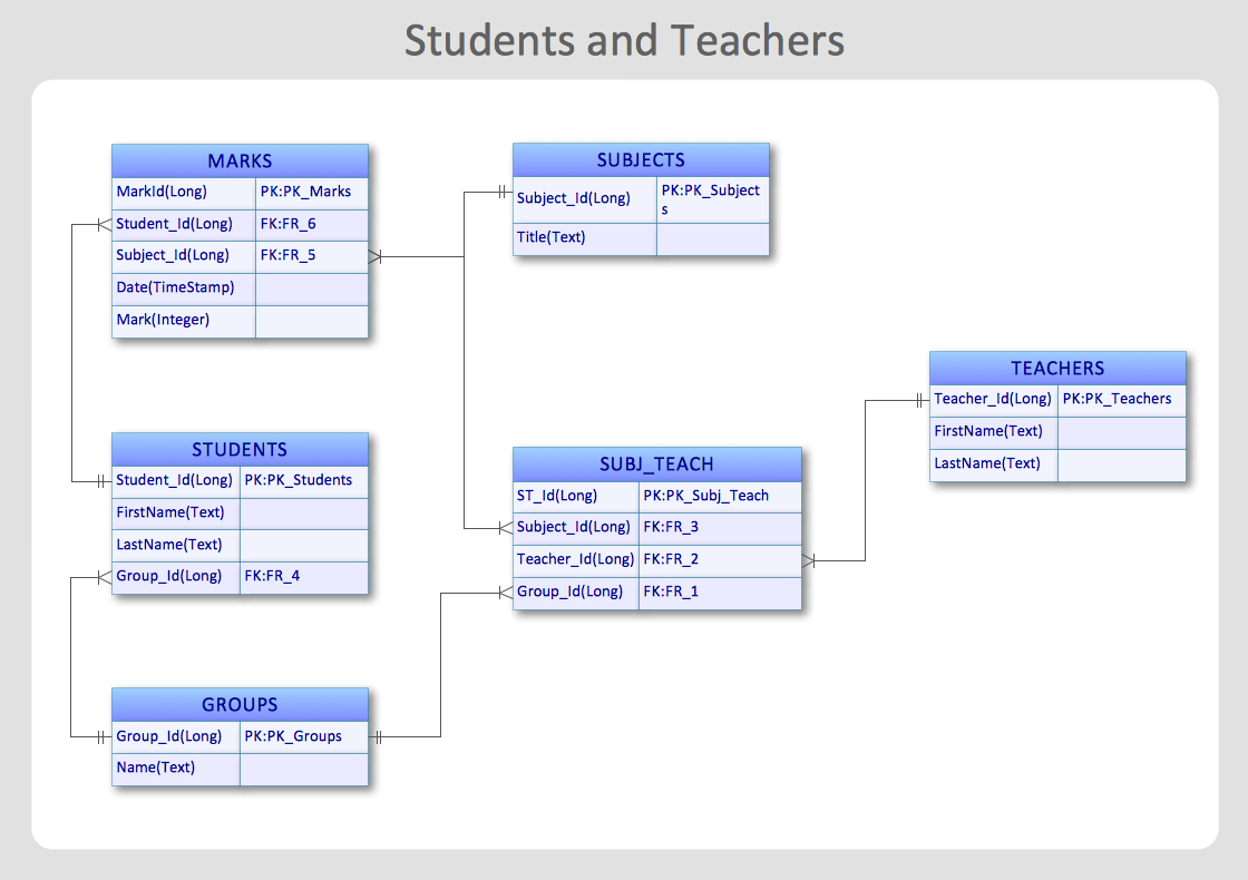 Diagramming Students and Teachers ERD entity relationship diagram (erd) solution for conceptdraw pro v9