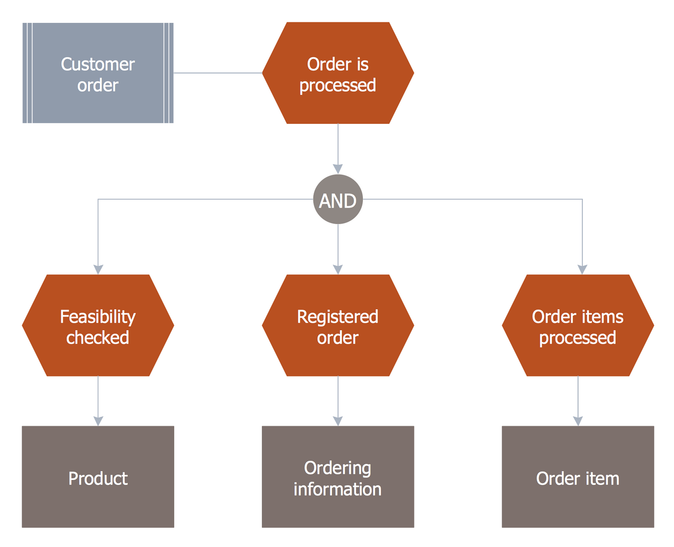 EPC Diagram — Order Processing