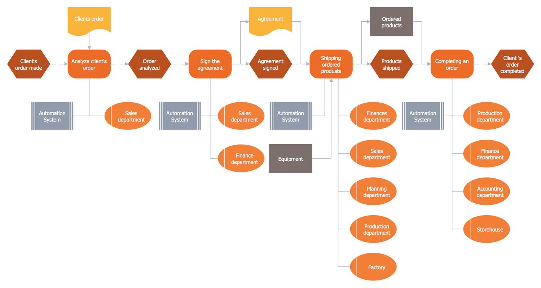 EPC Diagram — Order Processing